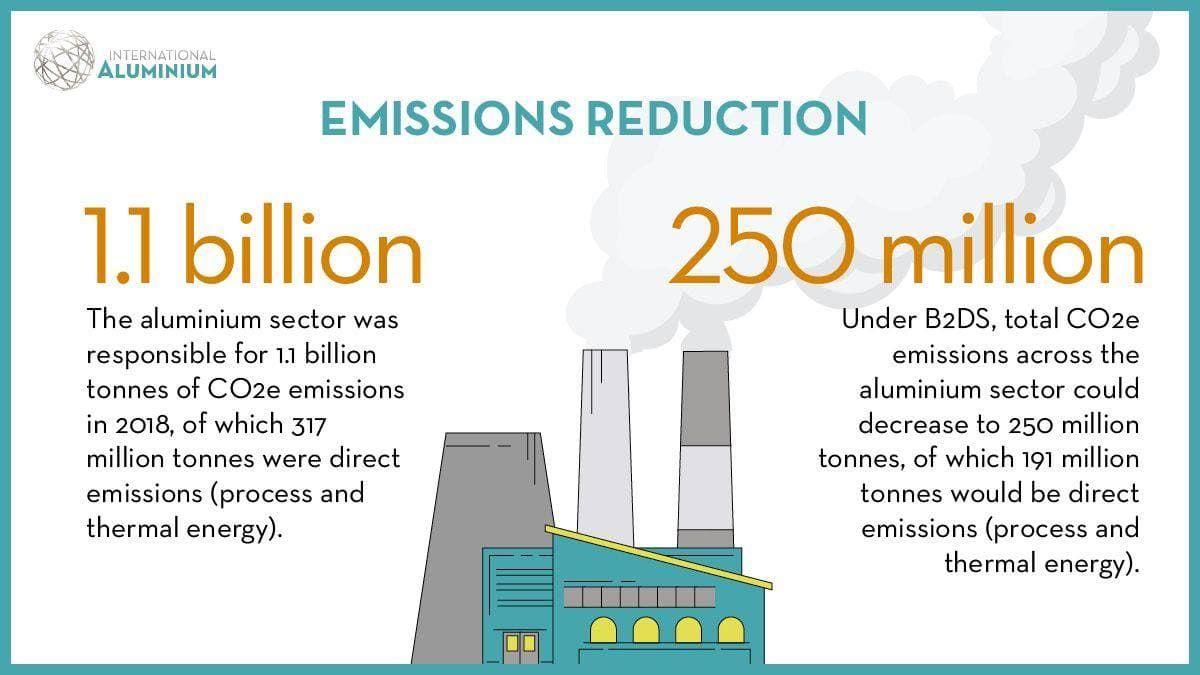 کاهش انتشار گازهای گلخانه ایی در صنعت آلومینیوم