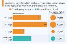 تحقیق میدانی تاثیر کمبود زغال سنگ در هند