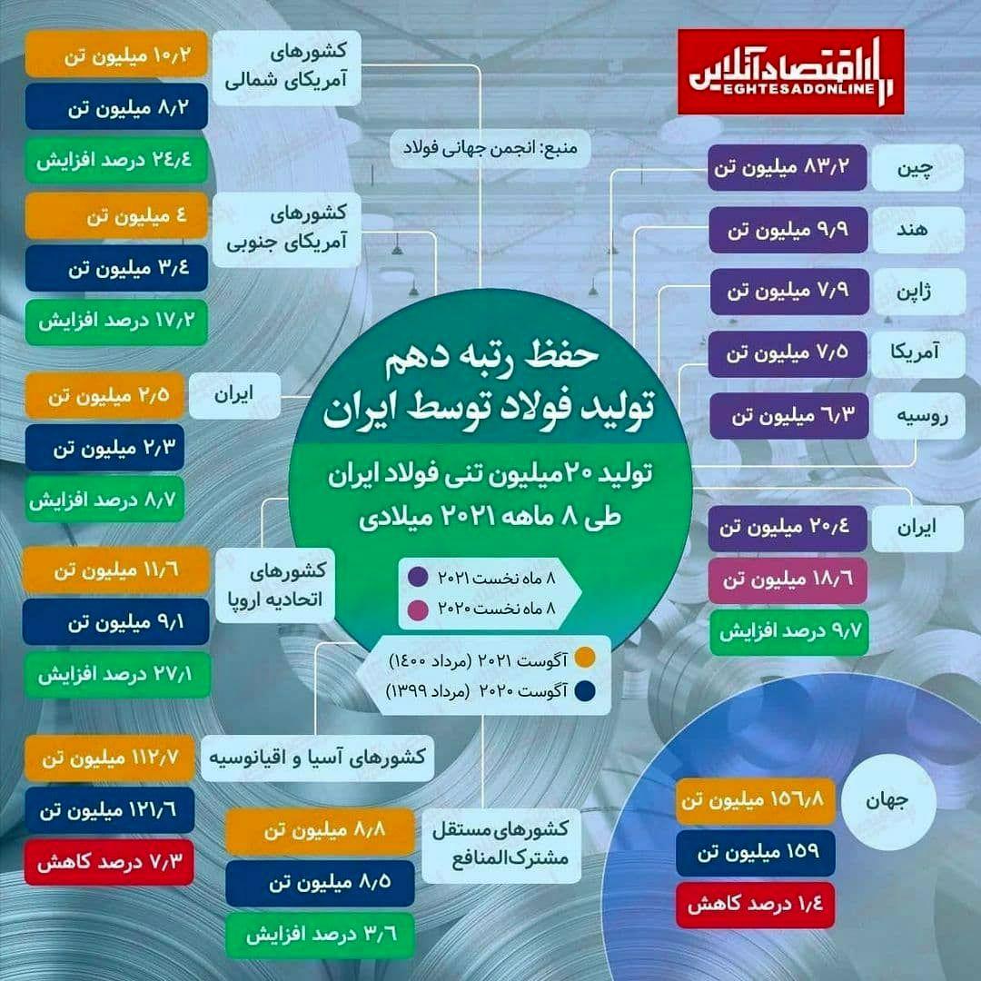 حفظ رتبه دهم تولید فولاد توسط ایران