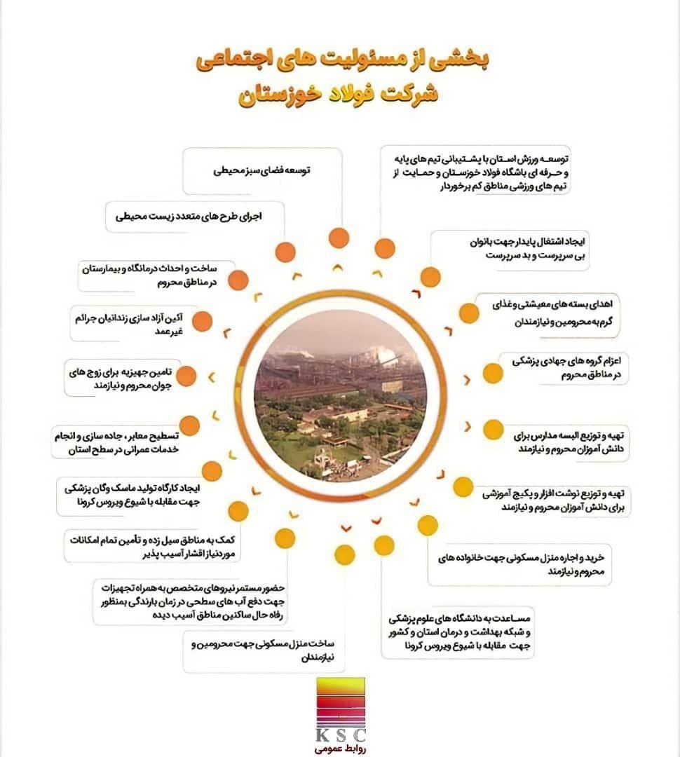 بخشی از مسئولیت های اجتماعی شرکت فولاد خوزستان